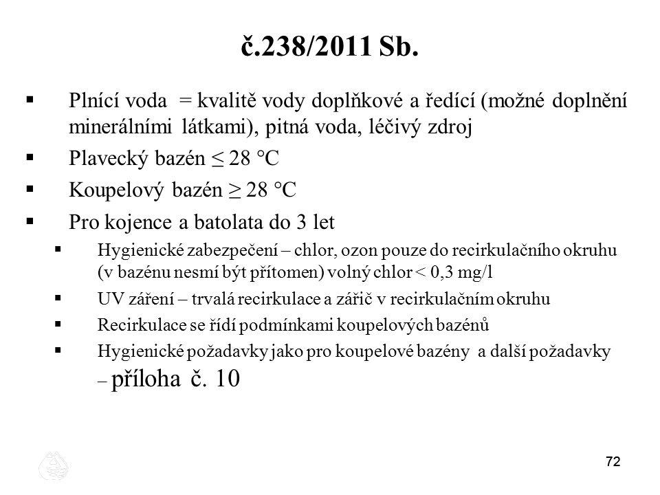 č.238/2011 Sb. Plnící voda = kvalitě vody doplňkové a ředící (možné doplnění minerálními látkami), pitná voda, léčivý zdroj.
