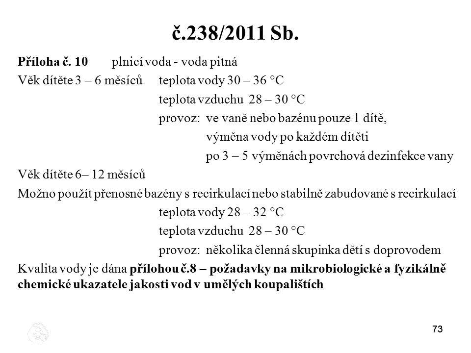 č.238/2011 Sb. Příloha č. 10 plnicí voda - voda pitná