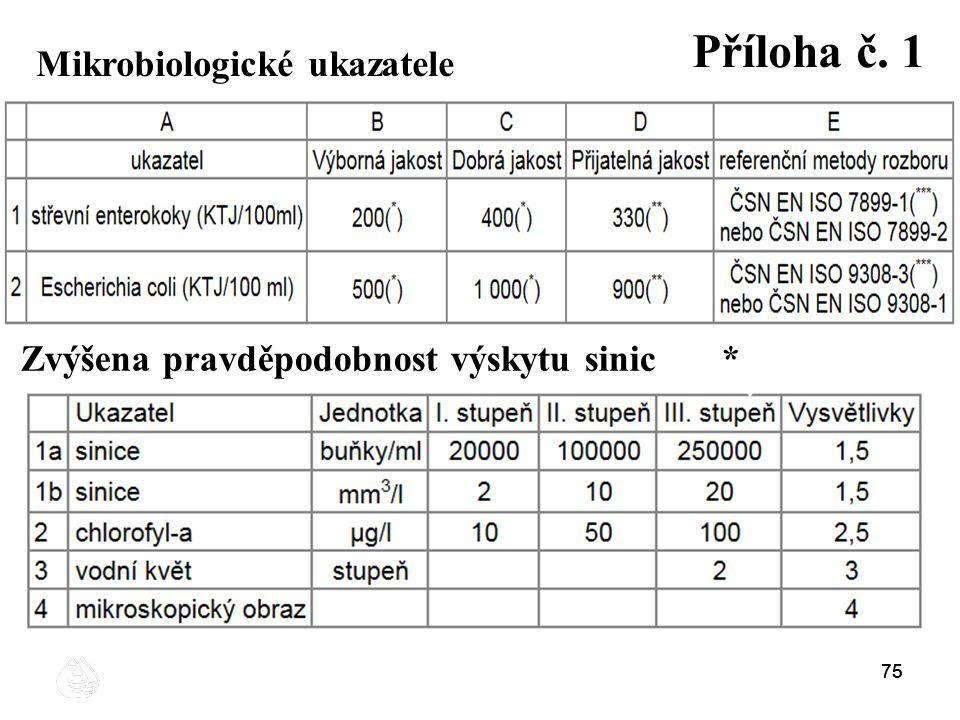 Příloha č. 1 Mikrobiologické ukazatele