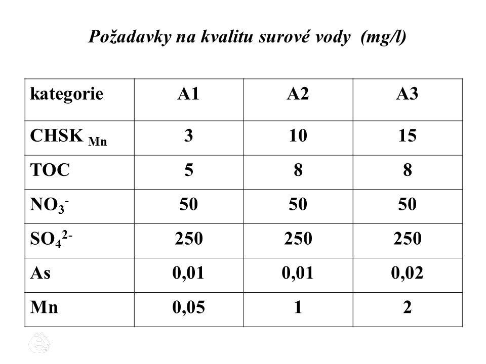 Požadavky na kvalitu surové vody (mg/l)