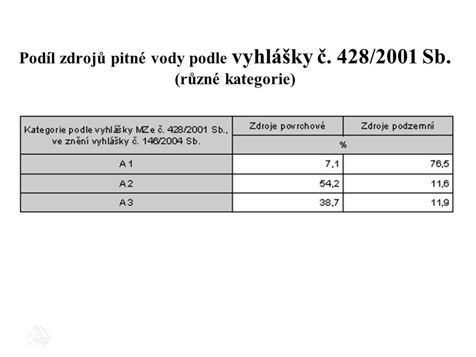 Podíl zdrojů pitné vody podle vyhlášky č. 428/2001 Sb