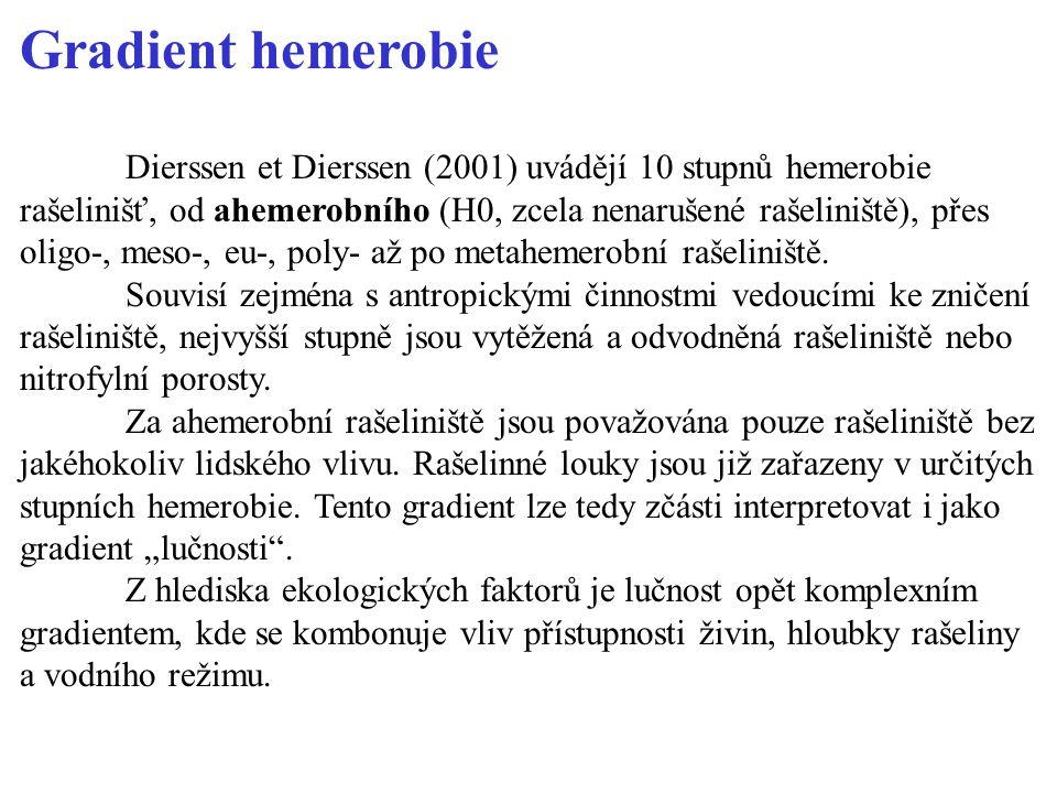 Gradient hemerobie