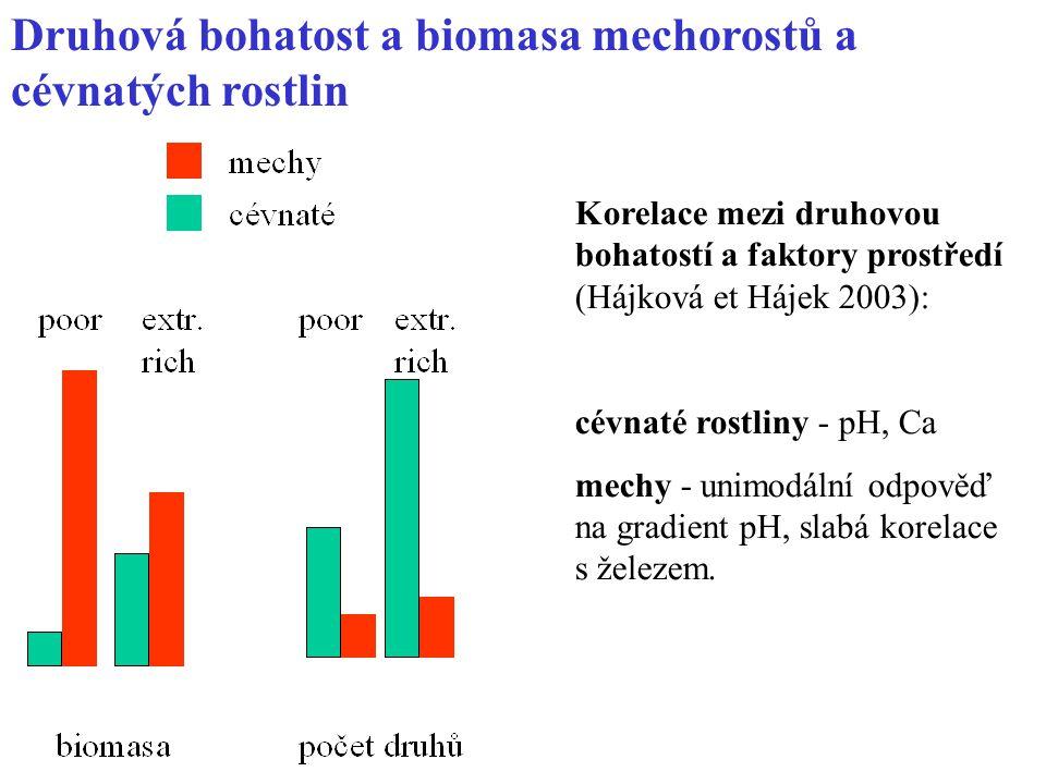 Druhová bohatost a biomasa mechorostů a cévnatých rostlin