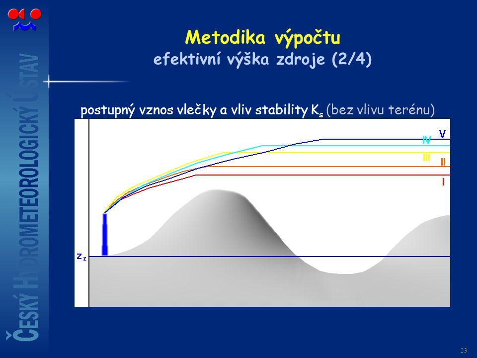 Metodika výpočtu efektivní výška zdroje (2/4)