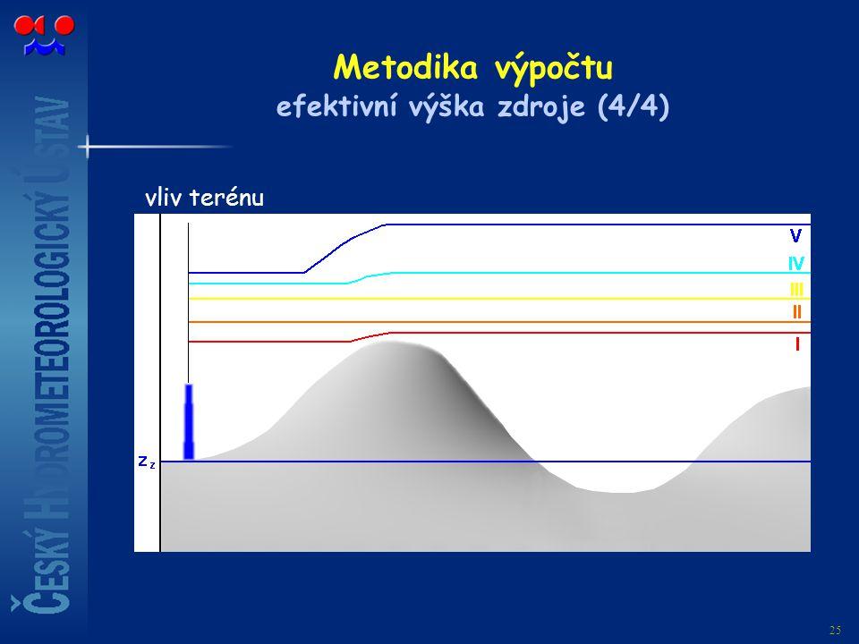 Metodika výpočtu efektivní výška zdroje (4/4)