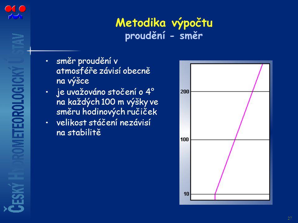 Metodika výpočtu proudění - směr