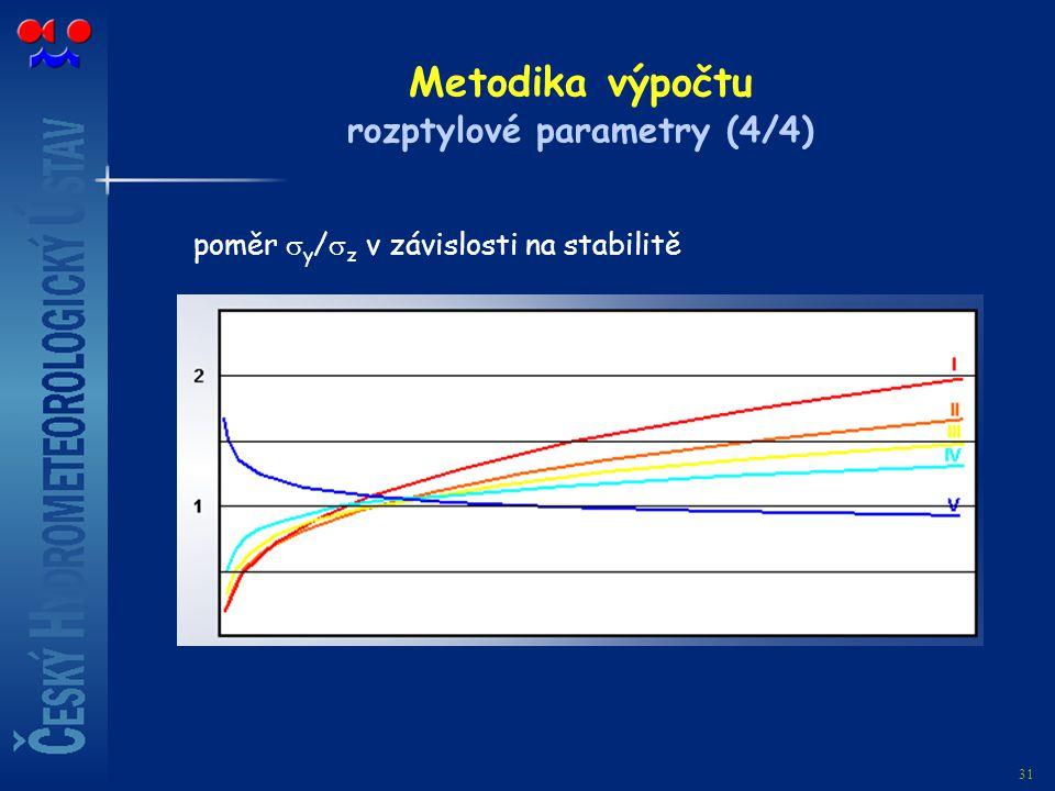 Metodika výpočtu rozptylové parametry (4/4)