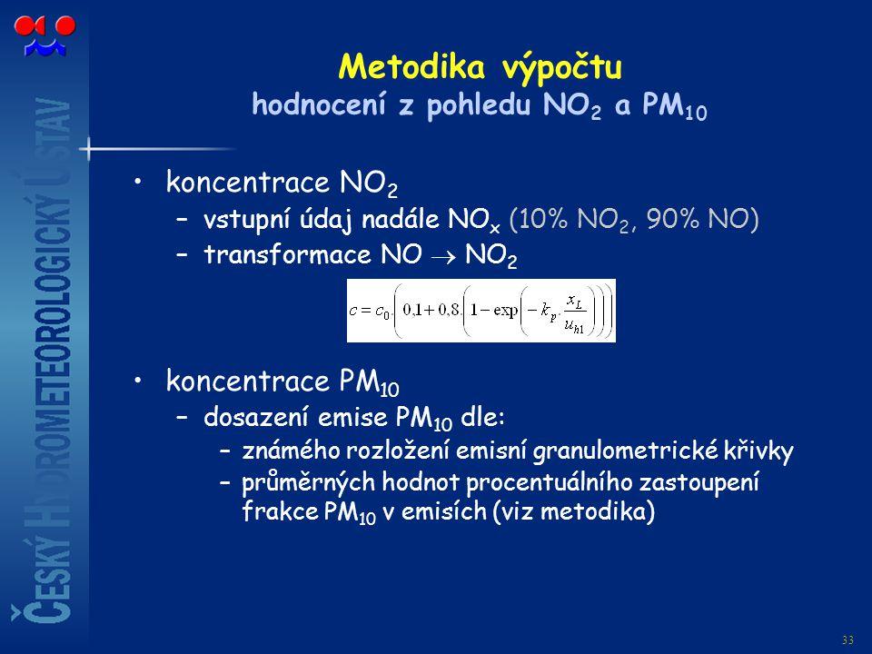 Metodika výpočtu hodnocení z pohledu NO2 a PM10