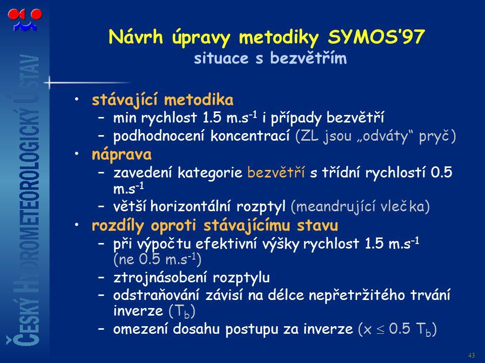 Návrh úpravy metodiky SYMOS'97 situace s bezvětřím