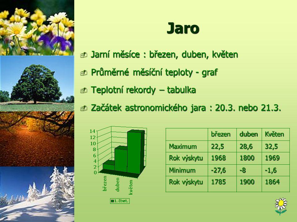 Jaro Jarní měsíce : březen, duben, květen