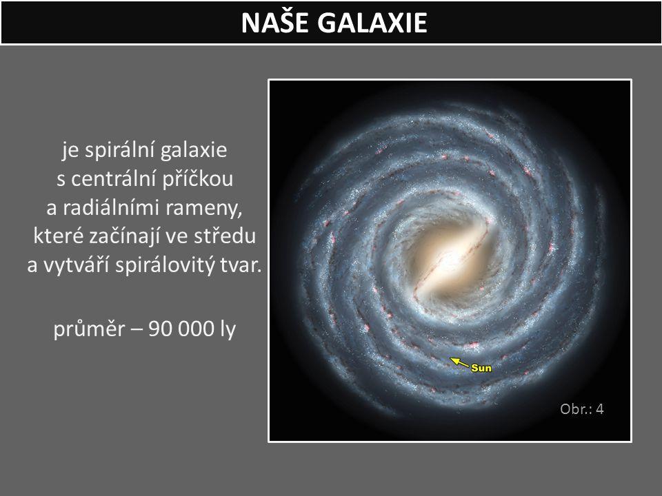 NAŠE GALAXIE je spirální galaxie s centrální příčkou a radiálními rameny, které začínají ve středu a vytváří spirálovitý tvar.