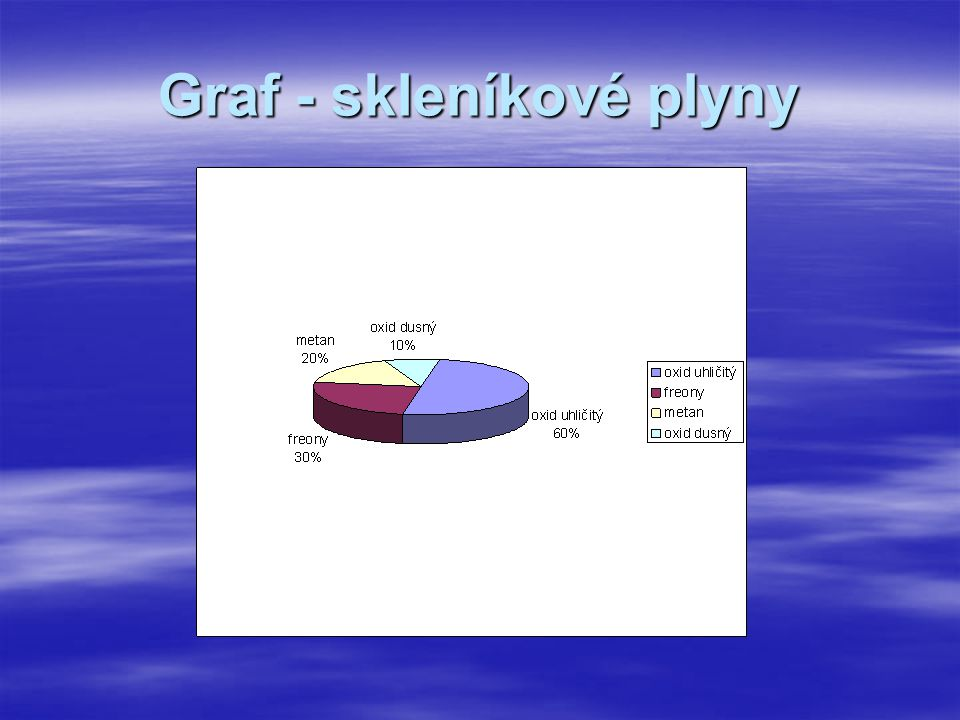 Graf - skleníkové plyny
