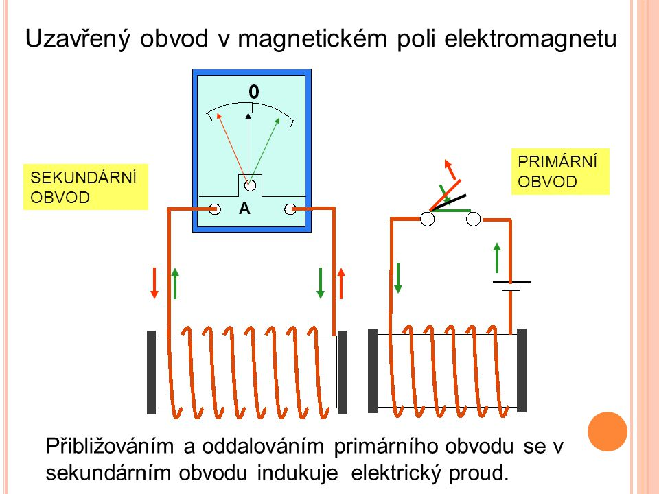 Uzavřený obvod v magnetickém poli elektromagnetu