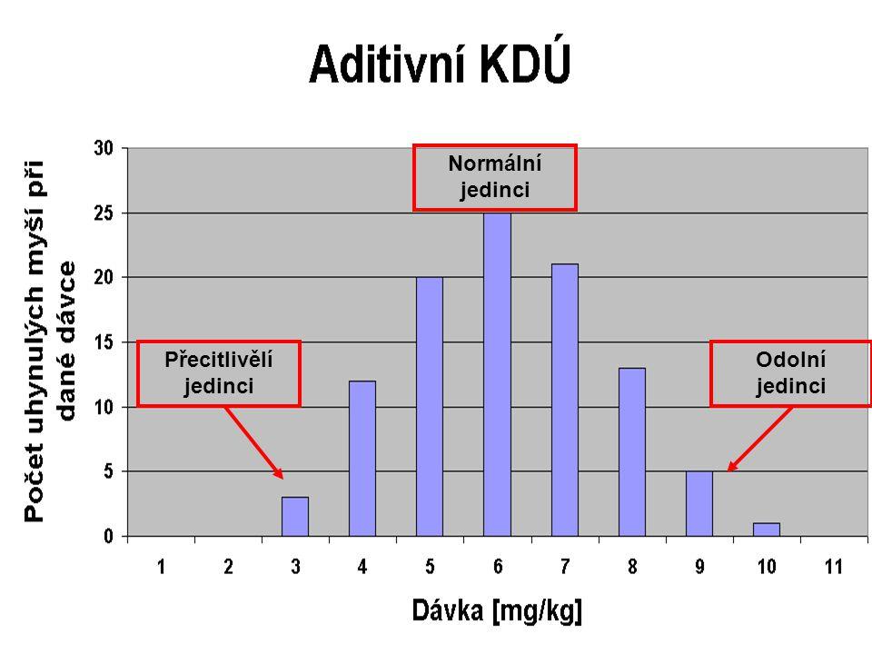 Křivky dávka účinek Přecitlivělí jedinci Normální jedinci