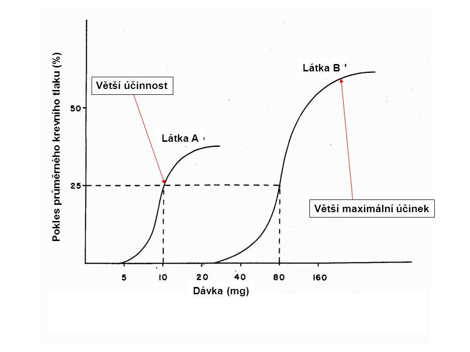 Vztah dávka - účinek 3) Porovnání toxicity dvou látek Látka B