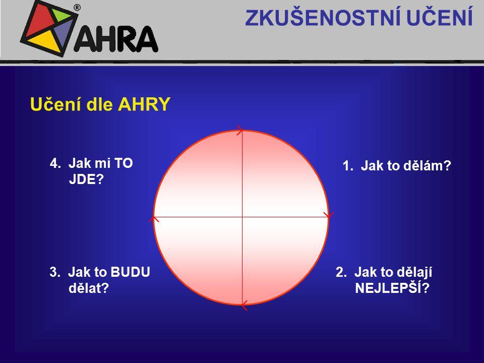 ZKUŠENOSTNÍ UČENÍ Učení dle AHRY 4. Jak mi TO JDE 1. Jak to dělám