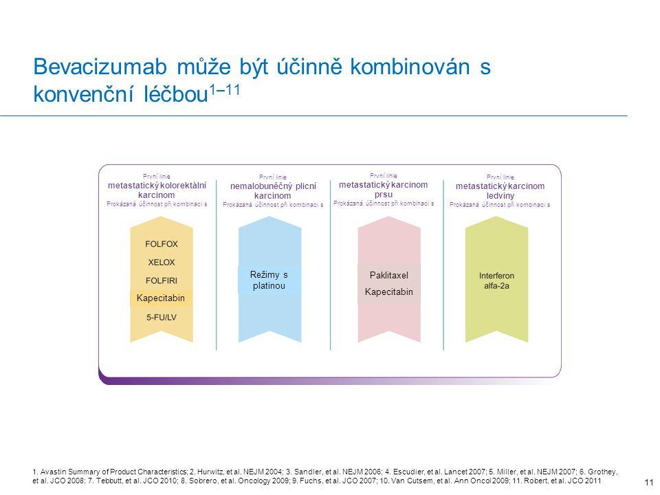 Bevacizumab může být účinně kombinován s konvenční léčbou1–11