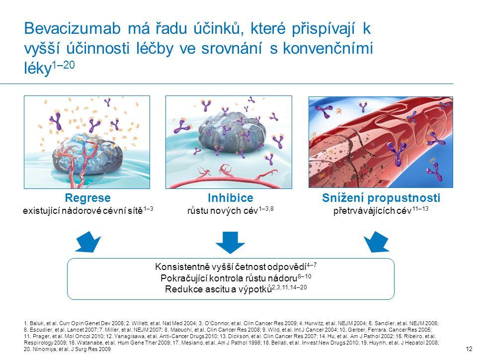 Bevacizumab má řadu účinků, které přispívají k vyšší účinnosti léčby ve srovnání s konvenčními léky1–20