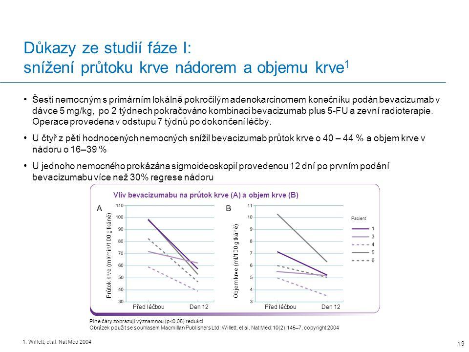 Důkazy ze studií fáze I: snížení průtoku krve nádorem a objemu krve1