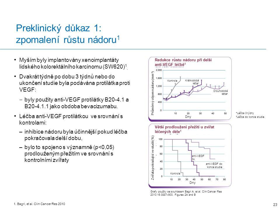 Preklinický důkaz 1: zpomalení růstu nádoru1