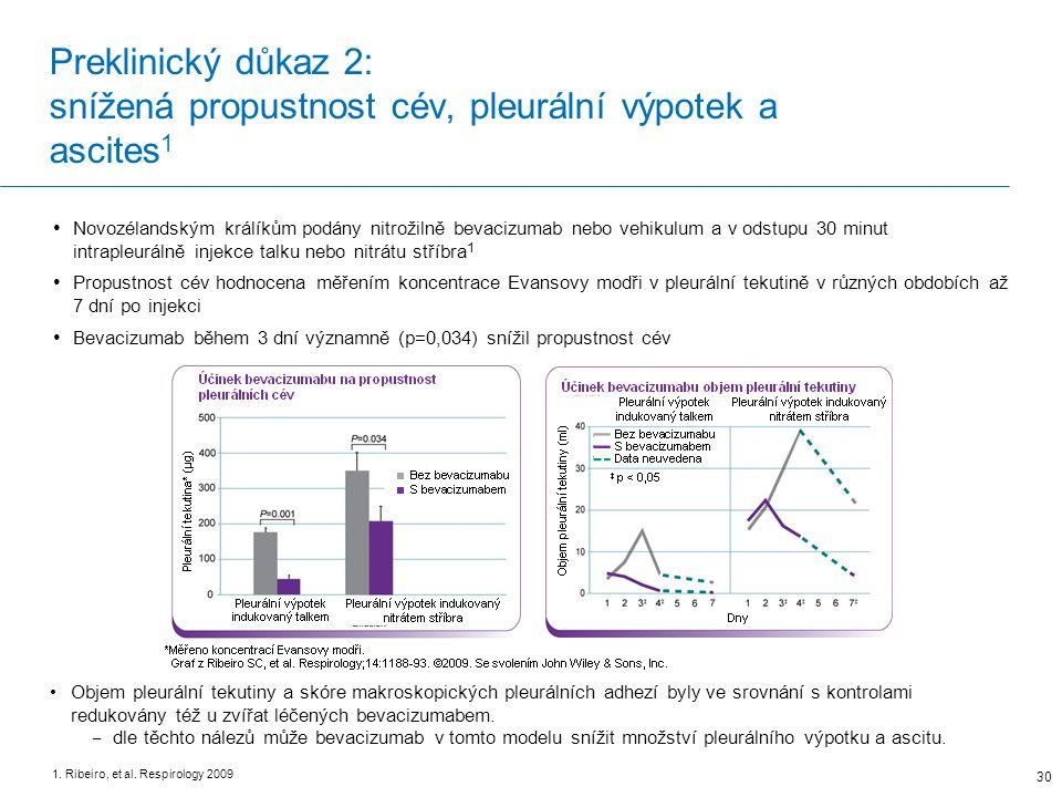 Preklinický důkaz 2: snížená propustnost cév, pleurální výpotek a ascites1