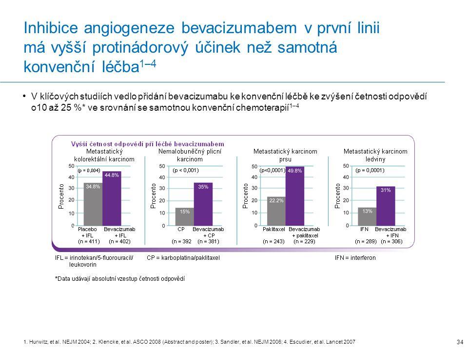Inhibice angiogeneze bevacizumabem v první linii má vyšší protinádorový účinek než samotná konvenční léčba1–4
