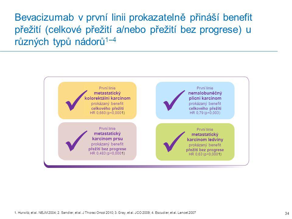 Bevacizumab v první linii prokazatelně přináší benefit přežití (celkové přežití a/nebo přežití bez progrese) u různých typů nádorů1–4