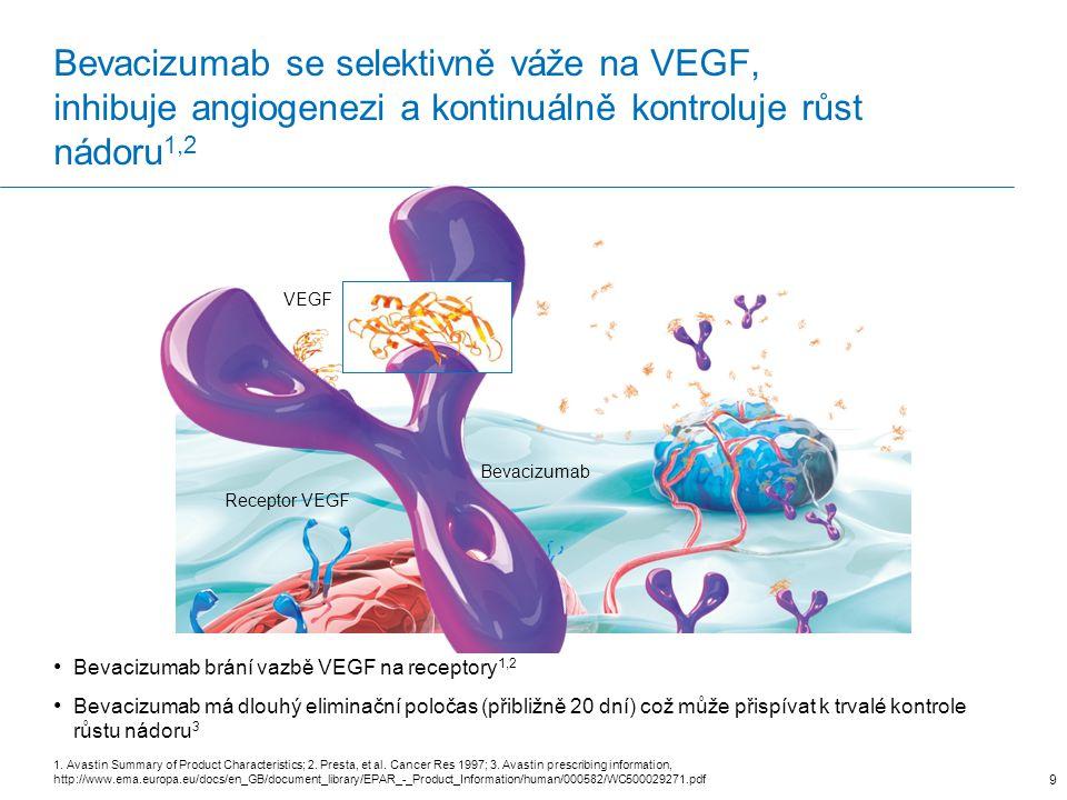 Bevacizumab se selektivně váže na VEGF, inhibuje angiogenezi a kontinuálně kontroluje růst nádoru1,2