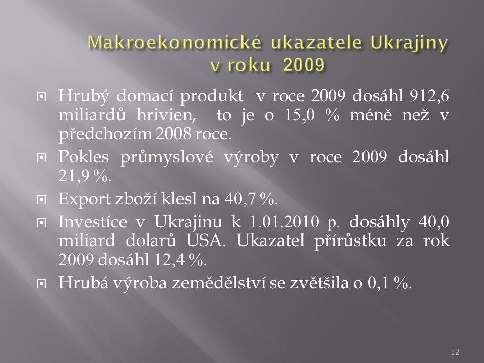 Makroekonomické ukazatele Ukrajiny v roku 2009