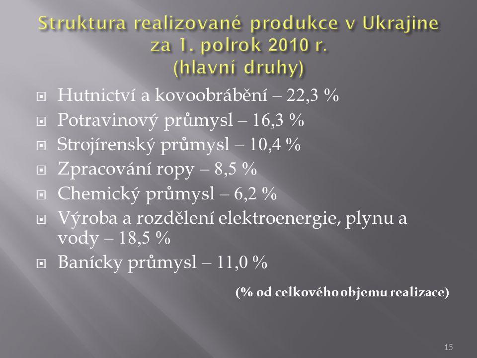 Hutnictví a kovoobrábění – 22,3 % Potravinový průmysl – 16,3 %