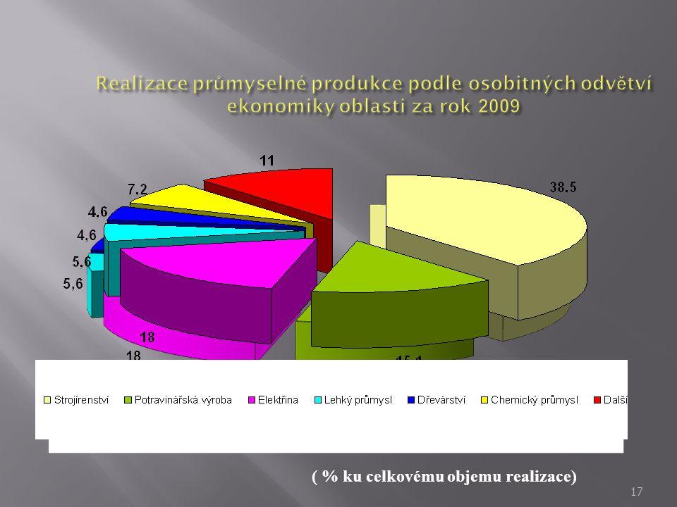 Realizace průmyselné produkce podle osobitných odvětví ekonomiky oblasti za rok 2009