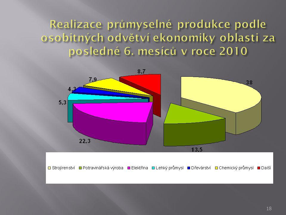 Realizace průmyselné produkce podle osobitných odvětví ekonomiky oblasti za posledné 6.