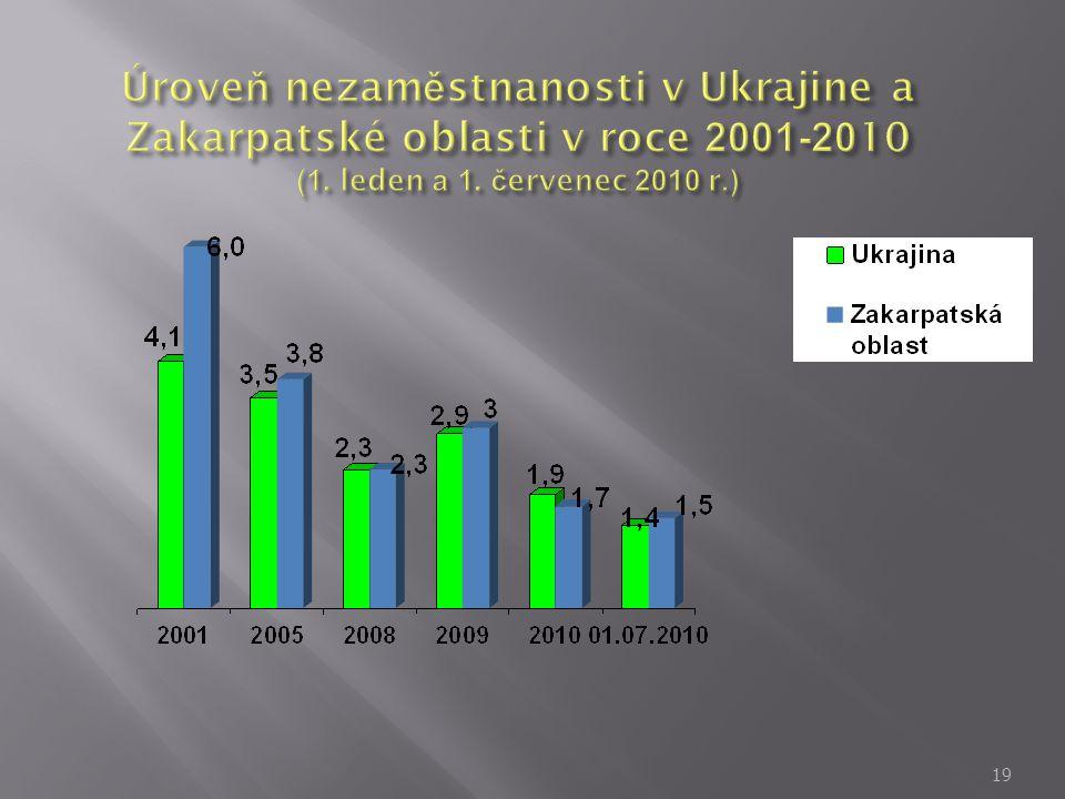Úroveň nezaměstnanosti v Ukrajine a Zakarpatské oblasti v roce 2001-2010 (1.