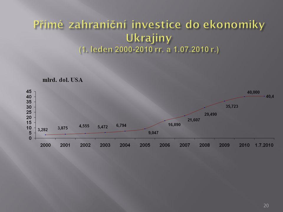 Přímé zahraniční investice do ekonomiky Ukrajiny (1. leden 2000-2010 rr. а 1.07.2010 r.)