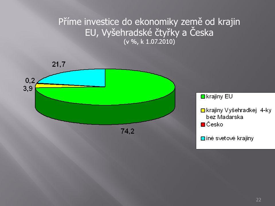 Příme investice do ekonomiky země od krajin EU, Vyšehradské čtyřky a Česka
