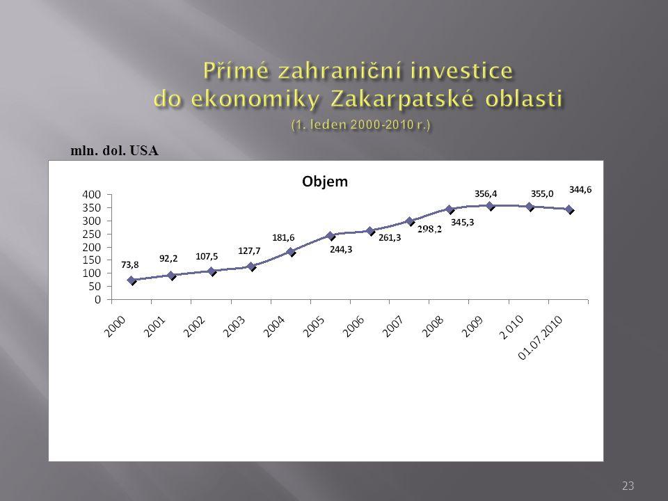 Přímé zahraniční investice do ekonomiky Zakarpatské oblasti (1