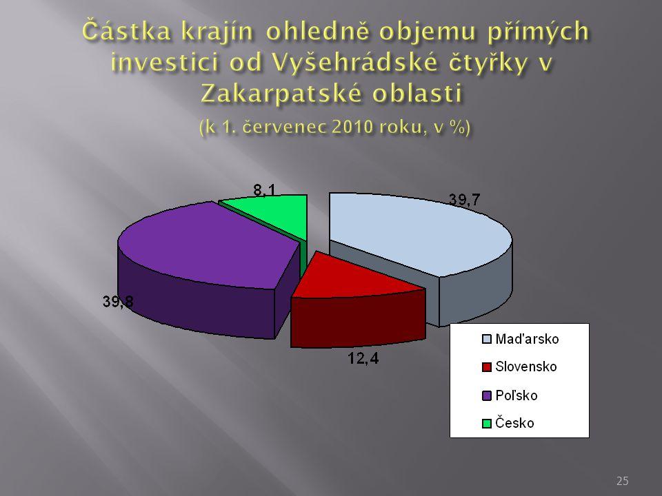 Částka krajín ohledně objemu přímých investici od Vyšehrádské čtyřky v Zakarpatské oblasti (k 1.