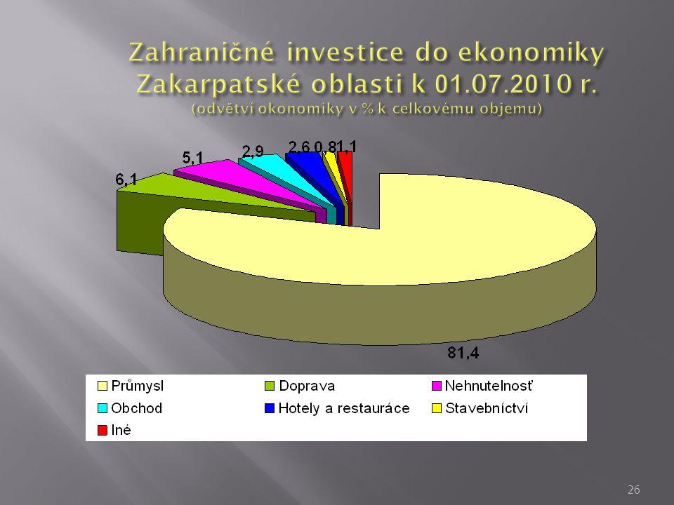 Zahraničné investice do ekonomiky Zakarpatské oblasti k 01. 07. 2010 r
