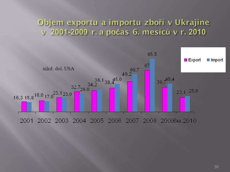 Objem exportu a importu zboří v Ukrajine v 2001-2009 r. а počas 6