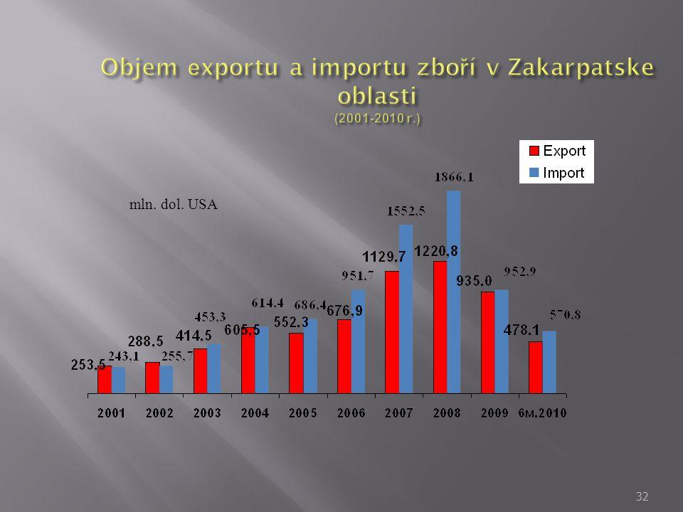 Objem еxportu a importu zboří v Zakarpatske oblasti (2001-2010 r.)