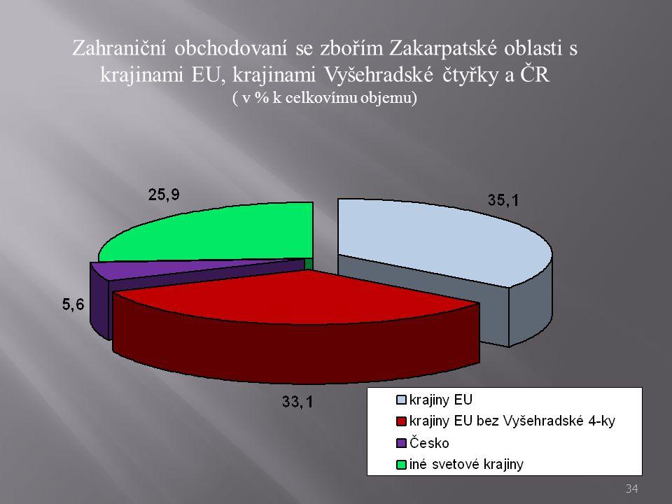 ( v % k celkovímu objemu)
