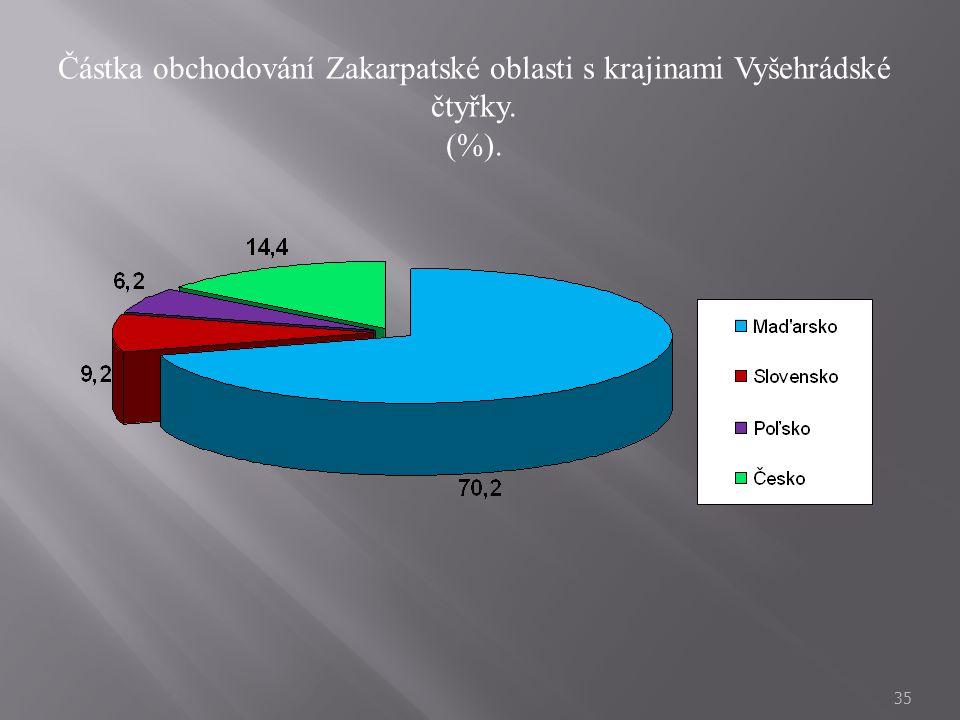 Částka obchodování Zakarpatské oblasti s krajinami Vyšehrádské čtyřky.