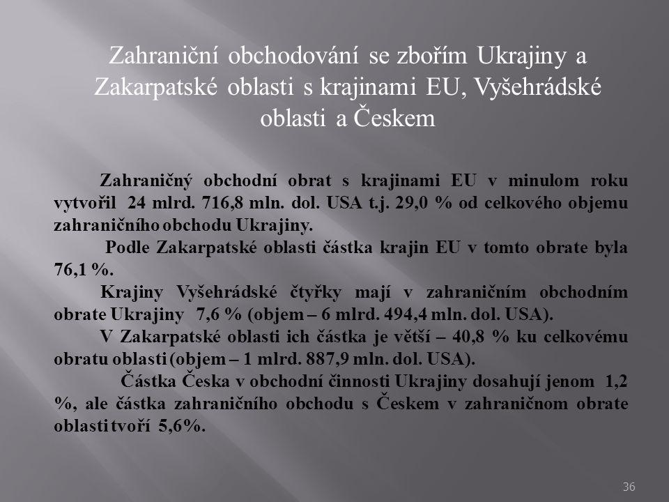 Zahraniční obchodování se zbořím Ukrajiny a Zakarpatské oblasti s krajinami EU, Vyšehrádské oblasti a Českem