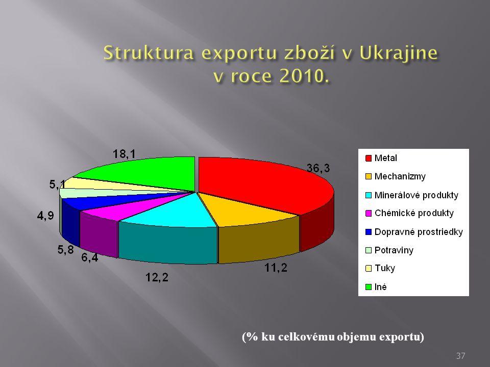 Struktura exportu zboží v Ukrajine v roce 2010.