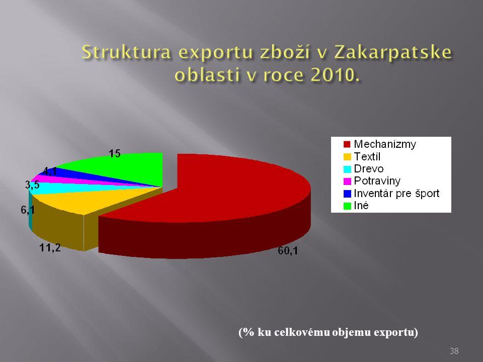 Struktura exportu zboží v Zakarpatske oblasti v roce 2010.