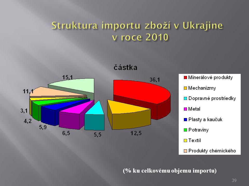 Struktura importu zboží v Ukrajine v roce 2010