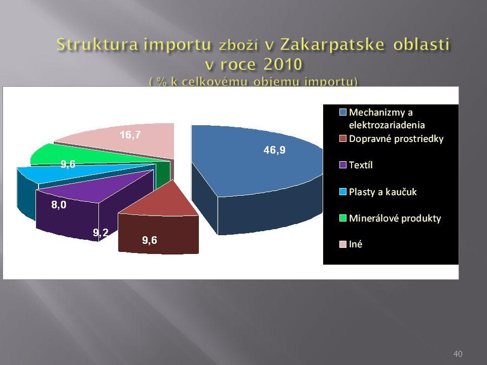 Struktura importu zboží v Zakarpatske oblasti v roce 2010 ( % k celkovému objemu importu)