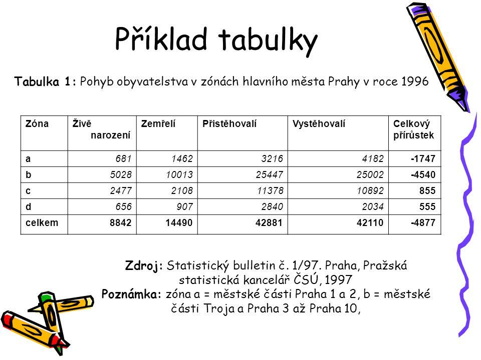 Příklad tabulky Tabulka 1: Pohyb obyvatelstva v zónách hlavního města Prahy v roce 1996. Zóna. Živě narození.
