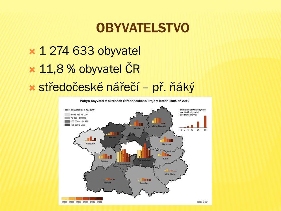 Obyvatelstvo 1 274 633 obyvatel 11,8 % obyvatel ČR