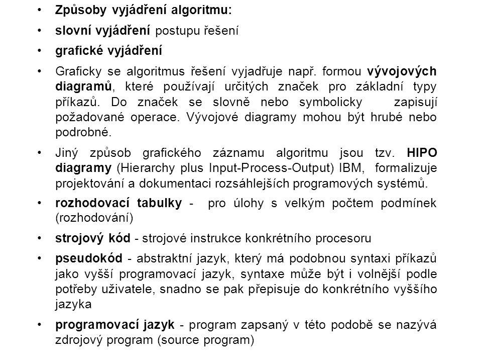 Způsoby vyjádření algoritmu: